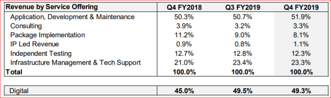 Mindtree Quarterly Revenue Reporting.PNG